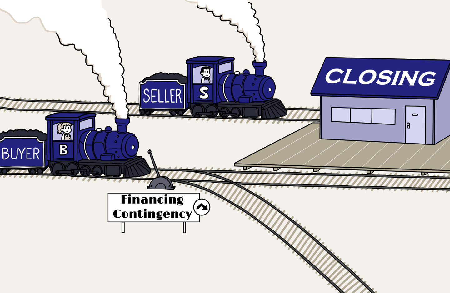 Buyer and seller on trains heading to the closing but the buyer has a switch labeled Financing Contingency to change tracks and avoid the closing