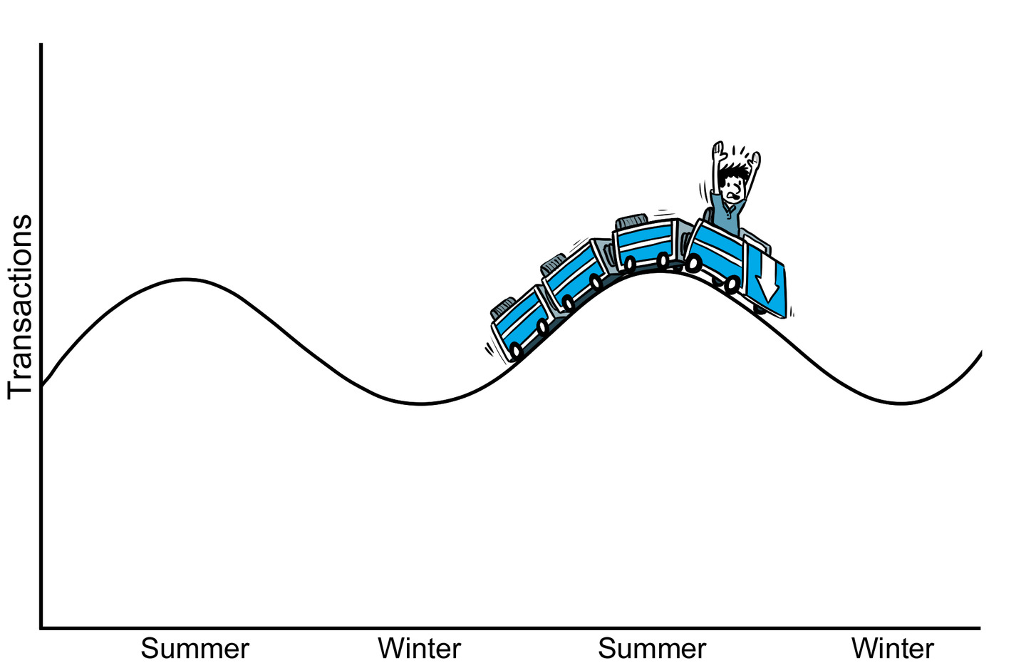 Buyer riding a rollercoaster over a wavy line chart showing NYC real estate transaction seasonality